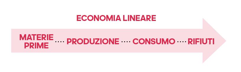 Fashion & Economia circolare